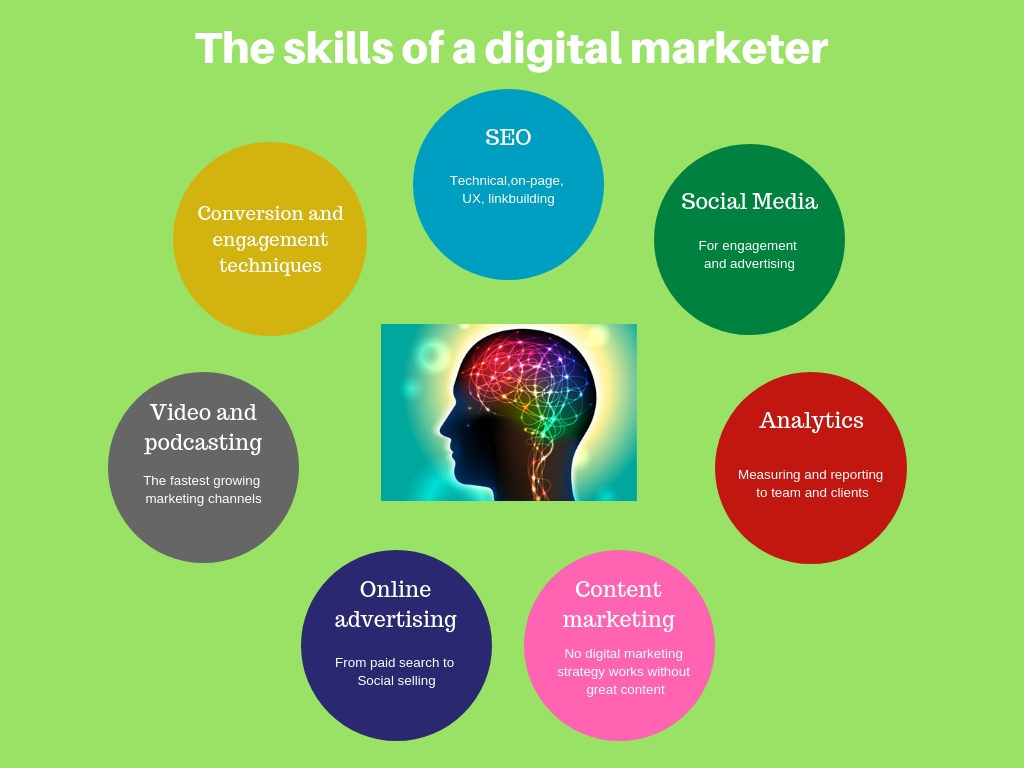 digital marketing skills